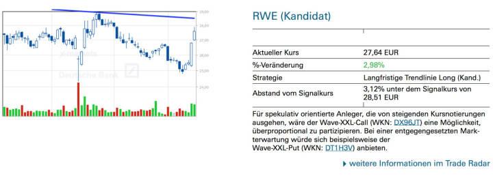 RWE (Kandidat): Für spekulativ orientierte Anleger, die von steigenden Kursnotierungen ausgehen, wäre der Wave-XXL-Call (WKN: DX96JT) eine Möglichkeit, überproportional zu partizipieren. Bei einer entgegengesetzten Mark- terwartung würde sich beispielsweise der Wave-XXL-Put (WKN: DT1H3V) anbieten.