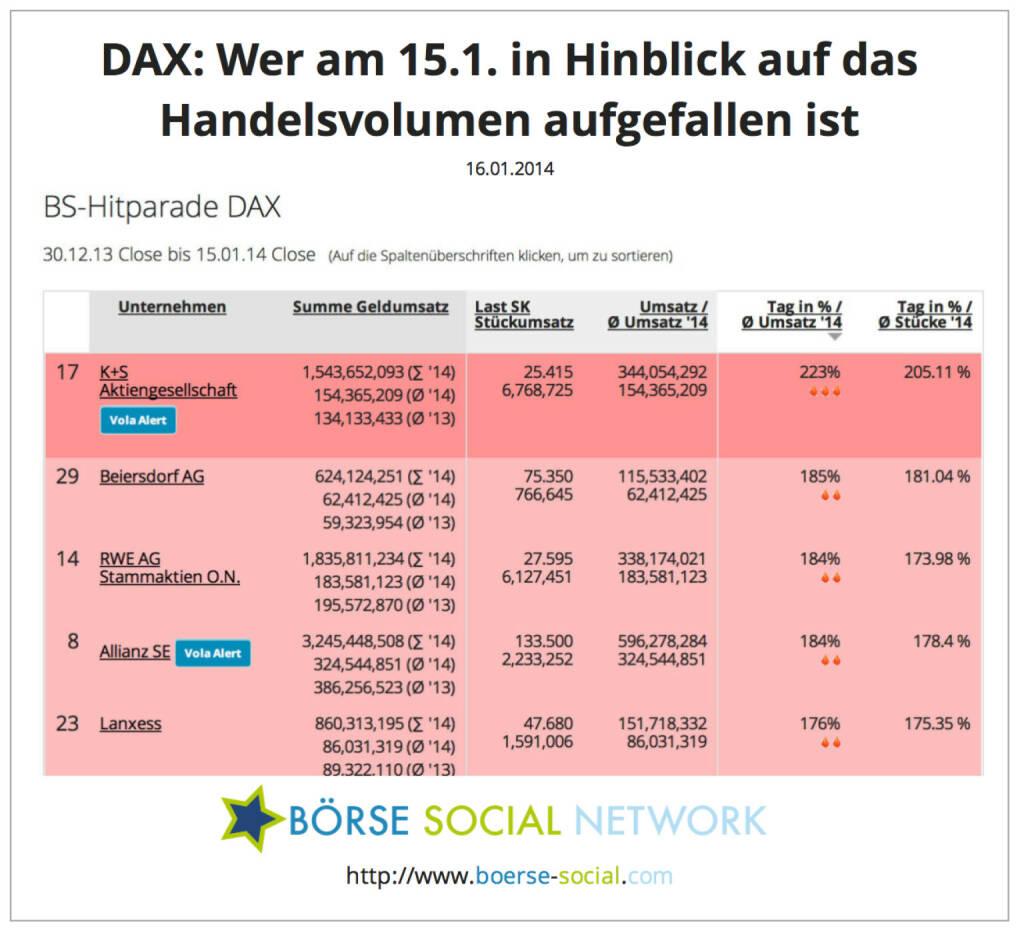 K+S, Beiersdorf und RWE mit dem ca. Doppelten eines normalen Tagesvolumens http://boerse-social.com/launch/money/dax, © boerse-social.com (16.01.2014)