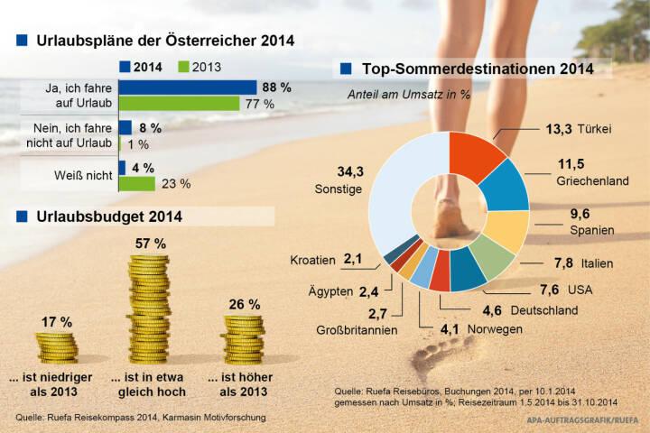 Ruefa Reisekompass 2014: Urlaub liegt bei den Österreichern hoch im Kurs (Grafik: APA, Aussendung)