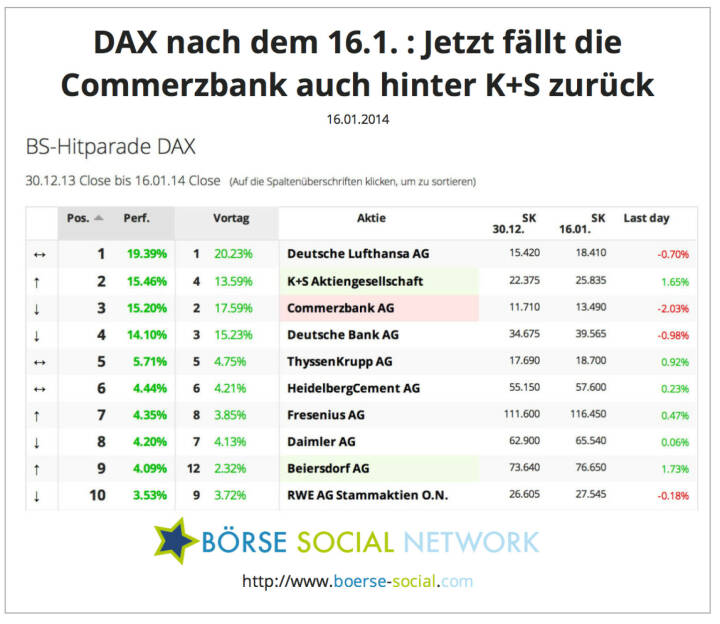 Vorjahresverlierer K+S nun die Nr. 2 ytd im DAX. Commerzbank ist jetzt auf Rang 3. Die Bankaktie ist deshalb rot eingefärbt, weil sie am Berichtstag zu den schwächsten drei DAX-Werten gehörte http://boerse-social.com/launch/performance/dax