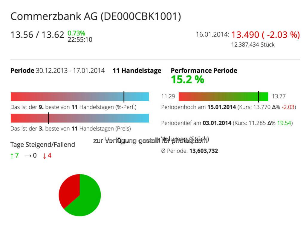 Die Commerzbank im Börse Social Network, http://boerse-social.com/launch/aktie/commerzbank_ag , © Commerzbank AG Homepage (Jänner 2014) (17.01.2014)