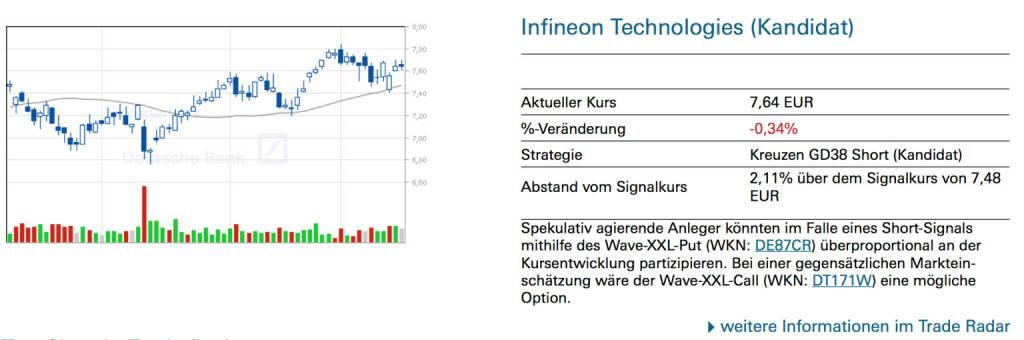 Infineon Technologies (Kandidat): Spekulativ agierende Anleger könnten im Falle eines Short-Signals mithilfe des Wave-XXL-Put (WKN: DE87CR) überproportional an der Kursentwicklung partizipieren. Bei einer gegensätzlichen Marktein- schätzung wäre der Wave-XXL-Call (WKN: DT171W) eine mögliche Option., © Quelle: www.trade-radar.de (17.01.2014)