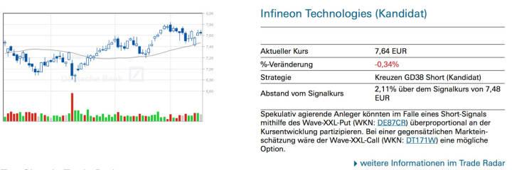 Infineon Technologies (Kandidat): Spekulativ agierende Anleger könnten im Falle eines Short-Signals mithilfe des Wave-XXL-Put (WKN: DE87CR) überproportional an der Kursentwicklung partizipieren. Bei einer gegensätzlichen Marktein- schätzung wäre der Wave-XXL-Call (WKN: DT171W) eine mögliche Option.