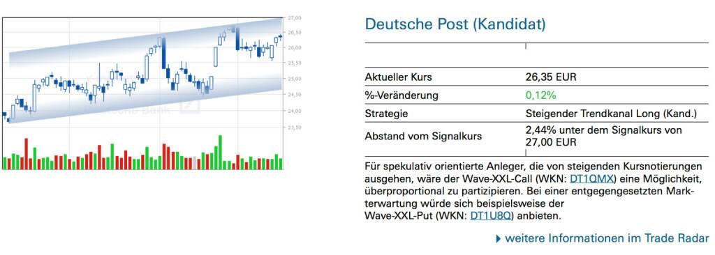 Deutsche Post (Kandidat): Für spekulativ orientierte Anleger, die von steigenden Kursnotierungen ausgehen, wäre der Wave-XXL-Call (WKN: DT1QMX) eine Möglichkeit, überproportional zu partizipieren. Bei einer entgegengesetzten Mark- terwartung würde sich beispielsweise der Wave-XXL-Put (WKN: DT1U8Q) anbieten., © Quelle: www.trade-radar.de (17.01.2014)