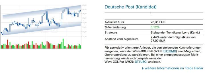 Deutsche Post (Kandidat): Für spekulativ orientierte Anleger, die von steigenden Kursnotierungen ausgehen, wäre der Wave-XXL-Call (WKN: DT1QMX) eine Möglichkeit, überproportional zu partizipieren. Bei einer entgegengesetzten Mark- terwartung würde sich beispielsweise der Wave-XXL-Put (WKN: DT1U8Q) anbieten.