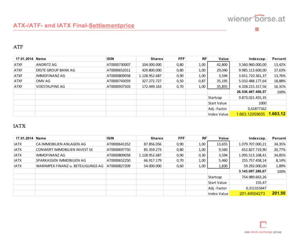 IATX- und ATXFive-Settlements Jänner 2014 (c) Wiener Börse (17.01.2014)