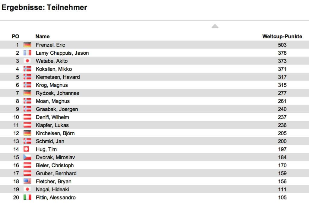 Nordische Kombination Weltcup Herren nach 10 Bewerben: In Seefeld 1/3 gewann Eric Frenzel vor Magnus Moan und Timo Edelmann. Frenzel baute die Führung im Weltcup aus, Zweiter ist Jason Lamy Chappuis, Dritter Akito Watabe, © laola1.at (18.01.2014)