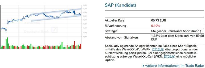 SAP (Kandidat): Spekulativ agierende Anleger könnten im Falle eines Short-Signals mithilfe des Wave-XXL-Put (WKN: DT13U9) überproportional an der Kursentwicklung partizipieren. Bei einer gegensätzlichen Markteinschätzung wäre der Wave-XXL-Call (WKN: DT05JY) eine mögliche Option.