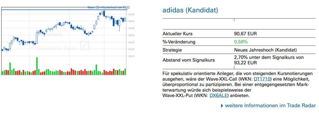 adidas (Kandidat): Für spekulativ orientierte Anleger, die von steigenden Kursnotierungen ausgehen, wäre der Wave-XXL-Call (WKN: DT1710) eine Möglichkeit, überproportional zu partizipieren. Bei einer entgegengesetzten Mark- terwartung würde sich beispielsweise der Wave-XXL-Put (WKN: DX6ALE) anbieten., © Quelle: www.trade-radar.de (20.01.2014)