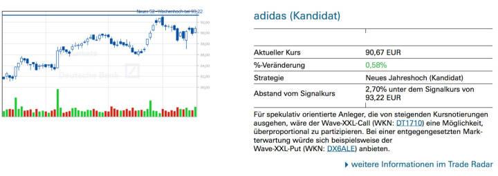 adidas (Kandidat): Für spekulativ orientierte Anleger, die von steigenden Kursnotierungen ausgehen, wäre der Wave-XXL-Call (WKN: DT1710) eine Möglichkeit, überproportional zu partizipieren. Bei einer entgegengesetzten Mark- terwartung würde sich beispielsweise der Wave-XXL-Put (WKN: DX6ALE) anbieten.