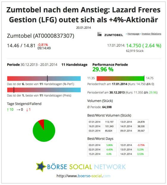 Zumtobel: Wer zugekauft hat und wie sich die Aktie präsentiert http://boerse-social.com/launch/aktie/zumtobel, © boerse-social.com (20.01.2014)