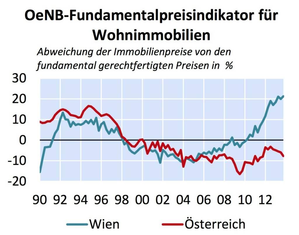 """Abweichung der Immobilienpreise von den fundamental gerechtfertigten Preisen in % - aus """"Fundamentalpreisindikator für Wohnimmobilien in Wien und Österreich"""" (Grafik: OeNB) (20.01.2014)"""