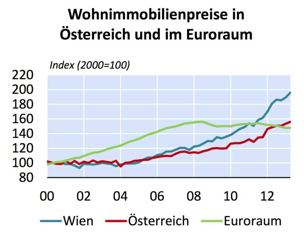 """Österreich weist seit 2007 starke Preisanstiege bei Wohnimmobilien auf - aus """"Fundamentalpreisindikator für Wohnimmobilien in Wien und Österreich"""" (Grafik: OeNB) (20.01.2014)"""