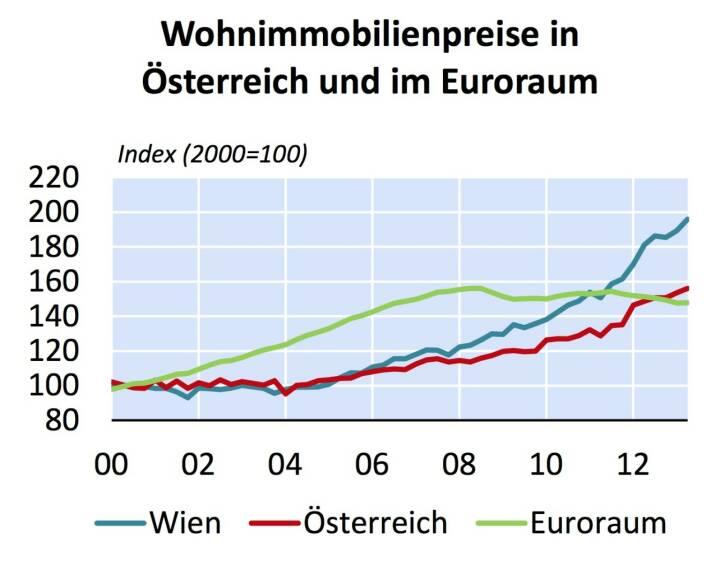 """Österreich weist seit 2007 starke Preisanstiege bei Wohnimmobilien auf - aus """"Fundamentalpreisindikator für Wohnimmobilien in Wien und Österreich"""" (Grafik: OeNB)"""