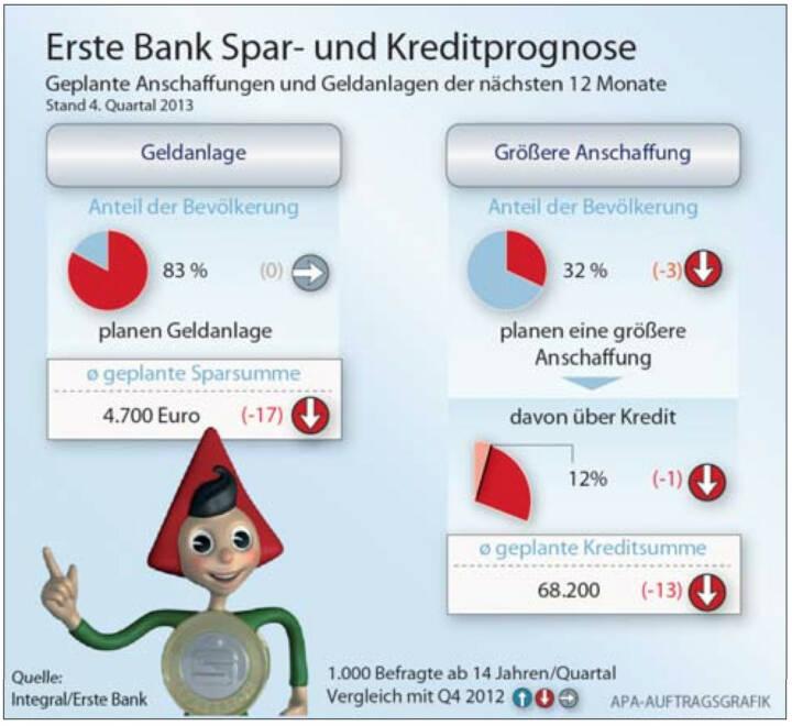 Erste Bank Spar- und Kreditprognose: Die ÖsterreicherInnen geben an, im Jahr 2014 rund 4.700 Euro wieder- bzw. neuveranlagen zu wollen. In den kommenden 12 Monaten sind das exakt 1.000 Euro weniger als im Vergleichszeitraum des Vorjahres. Rund ein Drittel (32%) sieht sich im gleichen Zeitraum mit größeren Anschaffungen konfrontiert und 12% derer, werden das auch mittels Kredit finanzieren. Als die besten Veranlagungsformen für einen langfris- tigen Vermögensaufbau sehen die ÖsterreicherInnen den Bausparer, das Sparbuch sowie Immobilien. Wertpapiere nehmen erst die Plätze vier bis sechs ein. Das ergab der aktuelle Spar- und Kreditmonitor, eine quartalsweise Integral-Umfrage im Auftrag von Erste Bank und Sparkassen.