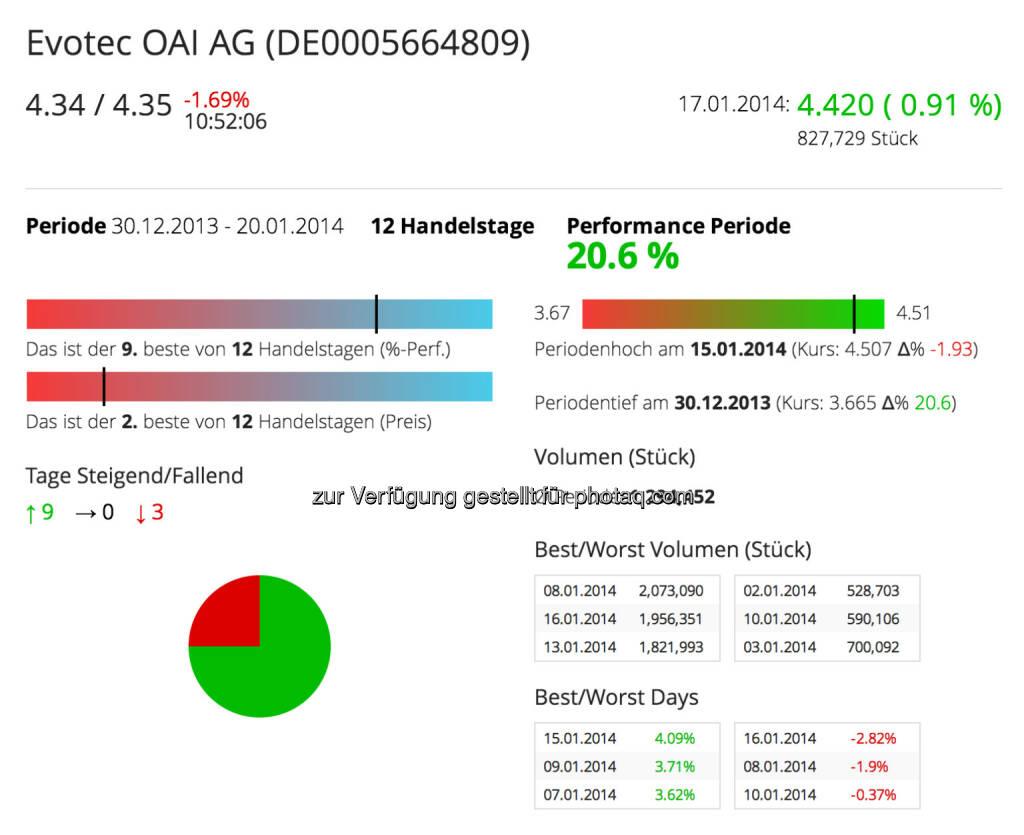 Evotec im Börse Social Network: http://boerse-social.com/launch/aktie/evotec_oai_ag, © Evotec (Jänner 2014) (20.01.2014)