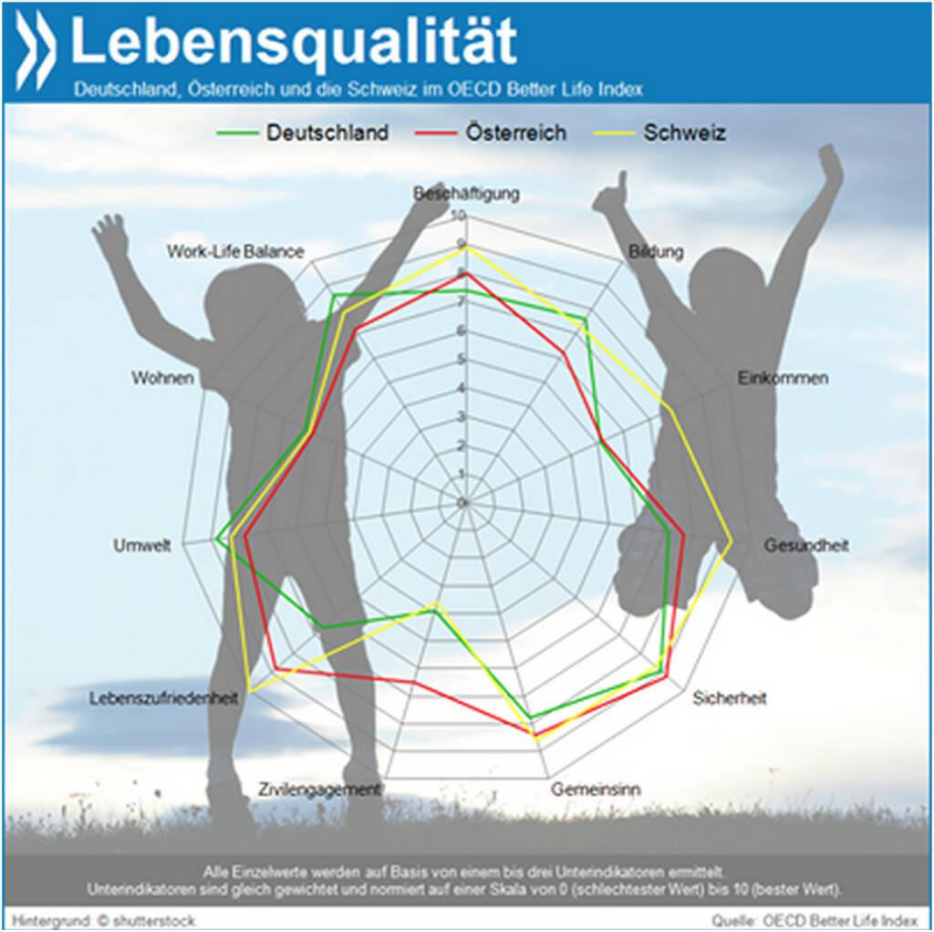 How's Life? In der Schweiz ziemlich gut, vor allem in puncto Jobs, Einkommen, Gesundheit, Gemeinsinn und Zufriedenheit. Die Deutschen haben bei Bildung, Umwelt, Wohnen und Work-Life-Balance die Nase vorn. Die Österreicher bei Sicherheit und im zivilgesellschaftlichen Engagement.  Sehen Sie, wie Ihr Land nach den Kriterien abschneidet, die für Sie wichtig sind: http://www.oecdbetterlifeindex.org/de , © OECD (20.01.2014)