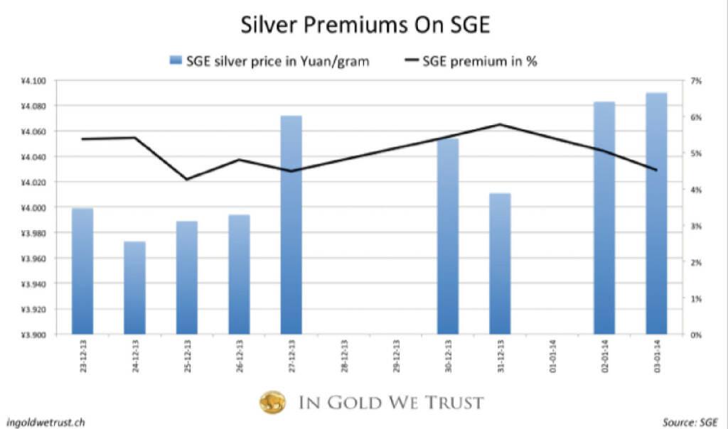 Physisches Silber wird in China mit 5% Premium gehandelt (20.01.2014)