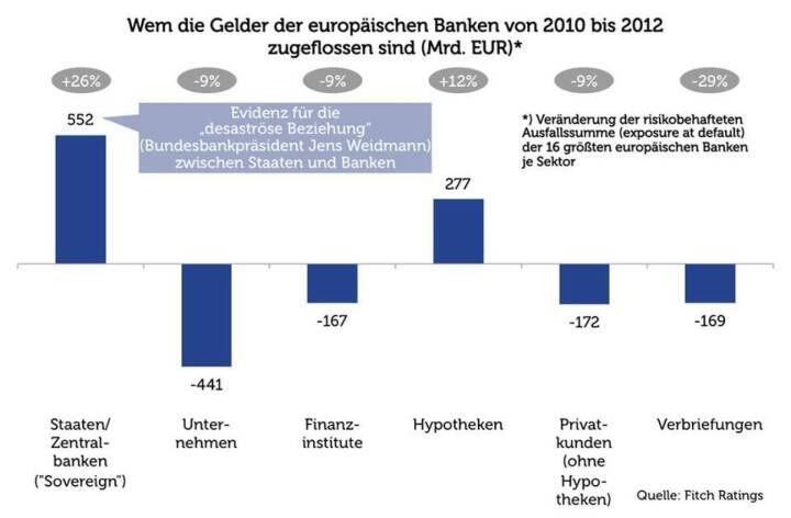 Die Staat-Banken-Beziehung (Agenda Austria)