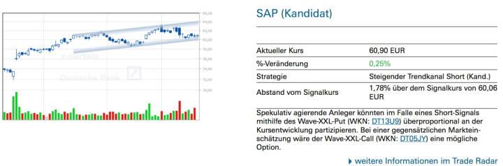 SAP (Kandidat): Spekulativ agierende Anleger könnten im Falle eines Short-Signals mithilfe des Wave-XXL-Put (WKN: DT13U9) überproportional an der Kursentwicklung partizipieren. Bei einer gegensätzlichen Marktein- schätzung wäre der Wave-XXL-Call (WKN: DT05JY) eine mögliche Option.