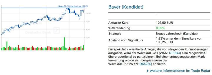 Bayer (Kandidat): Für spekulativ orientierte Anleger, die von steigenden Kursnotierungen ausgehen, wäre der Wave-XXL-Call (WKN: DT18YJ) eine Möglichkeit, überproportional zu partizipieren. Bei einer entgegengesetzten Markterwartung würde sich beispielsweise der Wave-XXL-Put (WKN: DX522S) anbieten.