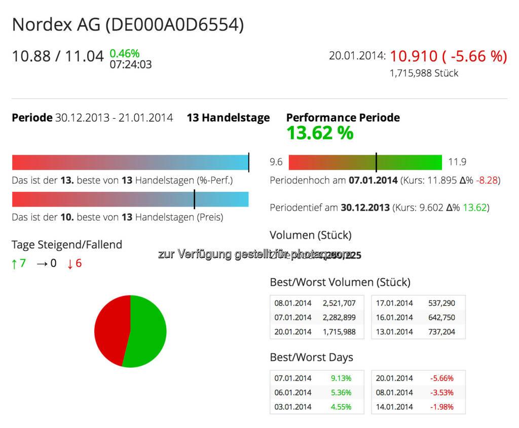 Nordex im Börse Social Network, http://boerse-social.com/launch/aktie/nordex_ag, © Nordex SE  (21.01.2014)
