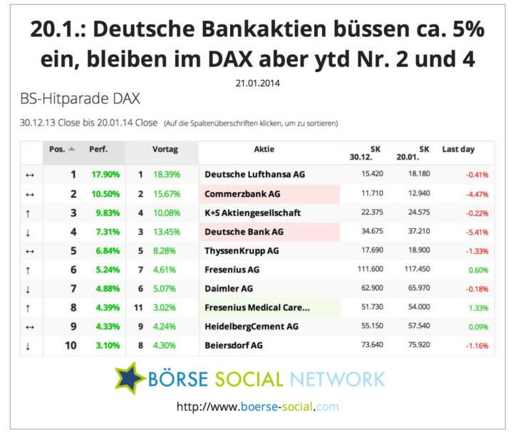 Commerzbank, Deutsche Bank verlieren stark, bleiben aber year-to-date vorne dabei http://boerse-social.com/launch/performance/dax