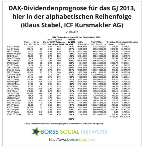 Klaus Stabel, Diplom-Ökonom Head of Research ICF Kursmakler AG: In den beigefügten Tabellen werden die von Bloomberg prognostizierten Dividenden für die DAX Werte sortiert. Außerdem wird die Anzahl der ausstehenden Aktien mit der erwarteten Dividende multipliziert, um die Gesamtausschüttung aller DAX Unternehmen zu quantifizieren.Bei dem aktuellen Kursniveau rentieren die DAX Werte im Durchschnitt  mit 2,65%.Bei den genannten Terminen (ex div) handelt es sich jeweils um den Tag, an dem die erwarteten Dividenden gezahlt werden. (ICF, Bloomberg)    , © boerse-social.com (21.01.2014)