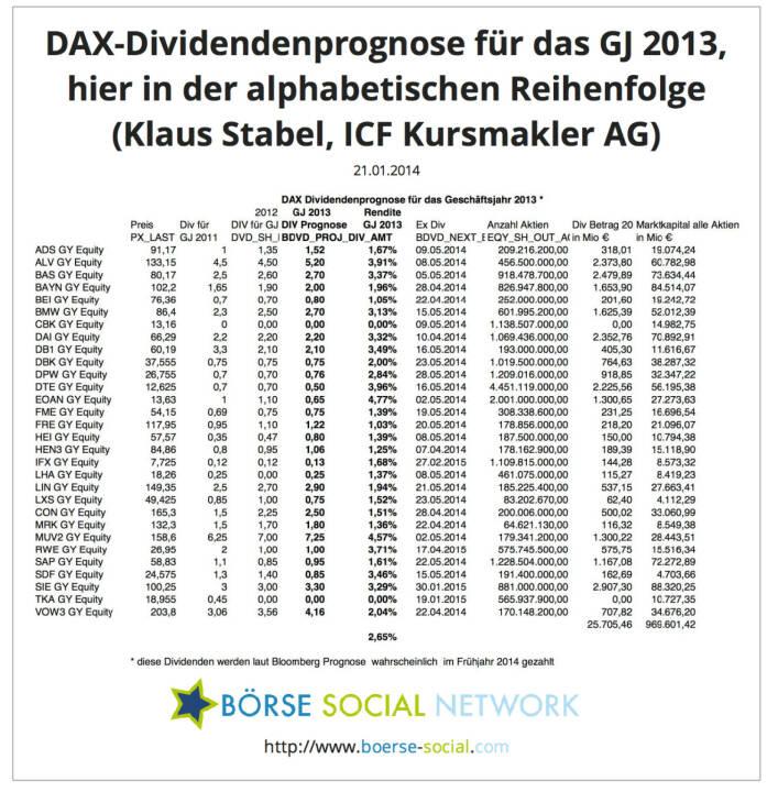 Klaus Stabel, Diplom-Ökonom Head of Research ICF Kursmakler AG: In den beigefügten Tabellen werden die von Bloomberg prognostizierten Dividenden für die DAX Werte sortiert. Außerdem wird die Anzahl der ausstehenden Aktien mit der erwarteten Dividende multipliziert, um die Gesamtausschüttung aller DAX Unternehmen zu quantifizieren.Bei dem aktuellen Kursniveau rentieren die DAX Werte im Durchschnitt  mit 2,65%.Bei den genannten Terminen (ex div) handelt es sich jeweils um den Tag, an dem die erwarteten Dividenden gezahlt werden. (ICF, Bloomberg)