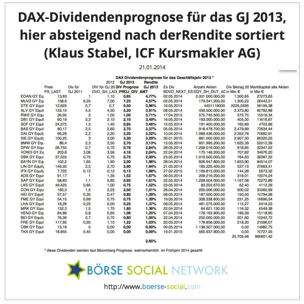 Klaus Stabel, Diplom-Ökonom Head of Research ICF Kursmakler AG: In den beigefügten Tabellen werden die von Bloomberg prognostizierten Dividenden für die DAX Werte sortiert. Außerdem wird die Anzahl der ausstehenden Aktien mit der erwarteten Dividende multipliziert, um die Gesamtausschüttung aller DAX Unternehmen zu quantifizieren.Bei dem aktuellen Kursniveau rentieren die DAX Werte im Durchschnitt  mit 2,65%.Bei den genannten Terminen (ex div) handelt es sich jeweils um den Tag, an dem die erwarteten Dividenden gezahlt werden. (ICF, Bloomberg), © boerse-social.com (21.01.2014)
