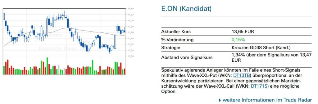 E.ON (Kandidat): Spekulativ agierende Anleger könnten im Falle eines Short-Signals mithilfe des Wave-XXL-Put (WKN: DT13TB) überproportional an der Kursentwicklung partizipieren. Bei einer gegensätzlichen Markteinschätzung wäre der Wave-XXL-Call (WKN: DT171S) eine mögliche Option., © Quelle: www.trade-radar.de (22.01.2014)