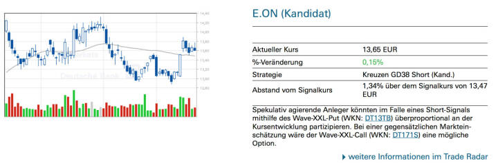 E.ON (Kandidat): Spekulativ agierende Anleger könnten im Falle eines Short-Signals mithilfe des Wave-XXL-Put (WKN: DT13TB) überproportional an der Kursentwicklung partizipieren. Bei einer gegensätzlichen Markteinschätzung wäre der Wave-XXL-Call (WKN: DT171S) eine mögliche Option.