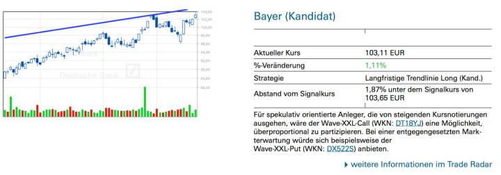 Bayer (Kandidat): Für spekulativ orientierte Anleger, die von steigenden Kursnotierungen ausgehen, wäre der Wave-XXL-Call (WKN: DT18YJ) eine Möglichkeit, überproportional zu partizipieren. Bei einer entgegengesetzten Mark- terwartung würde sich beispielsweise der Wave-XXL-Put (WKN: DX522S) anbieten.