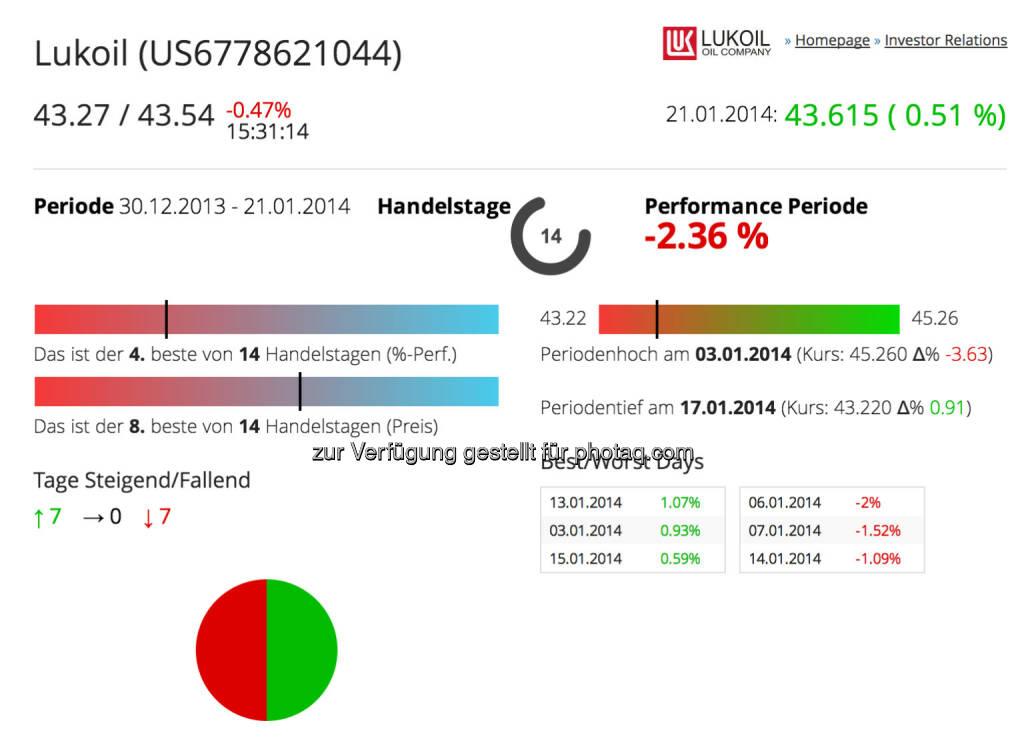 Lukoil im Börse Social Network, http://boerse-social.com/launch/aktie/lukoil, © Lukoil (Homepage) (22.01.2014)