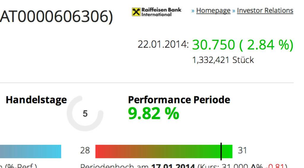 http://www.boerse-social.com am 22.1.2014: Heute haben wir den Drehregler für alle Aktien des BSN-Universums zugeschaltet. Zeigt die Performance der letzten x Tage. Hier am Beispiel RBI, die Aktie machte trotz KE knapp 10 Prozent Plus in fünf Tagen. http://boerse-social.com/launch/aktie/raiffeisen_bank_int/handelstage/5 . (22.01.2014)