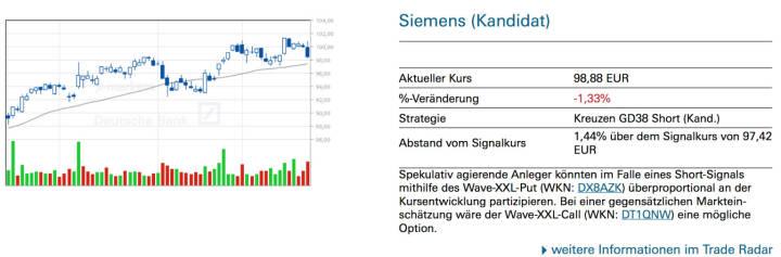 Siemens (Kandidat): Spekulativ agierende Anleger könnten im Falle eines Short-Signals mithilfe des Wave-XXL-Put (WKN: DX8AZK) überproportional an der Kursentwicklung partizipieren. Bei einer gegensätzlichen Markteinschätzung wäre der Wave-XXL-Call (WKN: DT1QNW) eine mögliche Option.