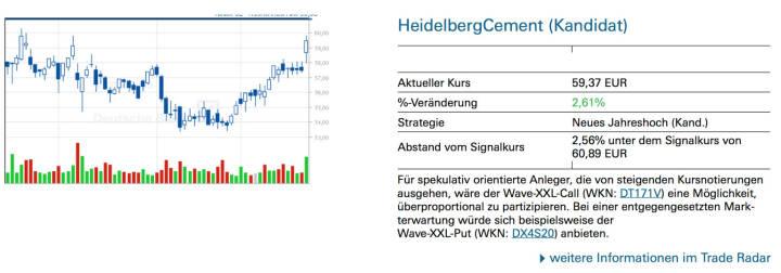HeidelbergCement (Kandidat): Für spekulativ orientierte Anleger, die von steigenden Kursnotierungen ausgehen, wäre der Wave-XXL-Call (WKN: DT171V) eine Möglichkeit, überproportional zu partizipieren. Bei einer entgegengesetzten Mark- terwartung würde sich beispielsweise der Wave-XXL-Put (WKN: DX4S20) anbieten.