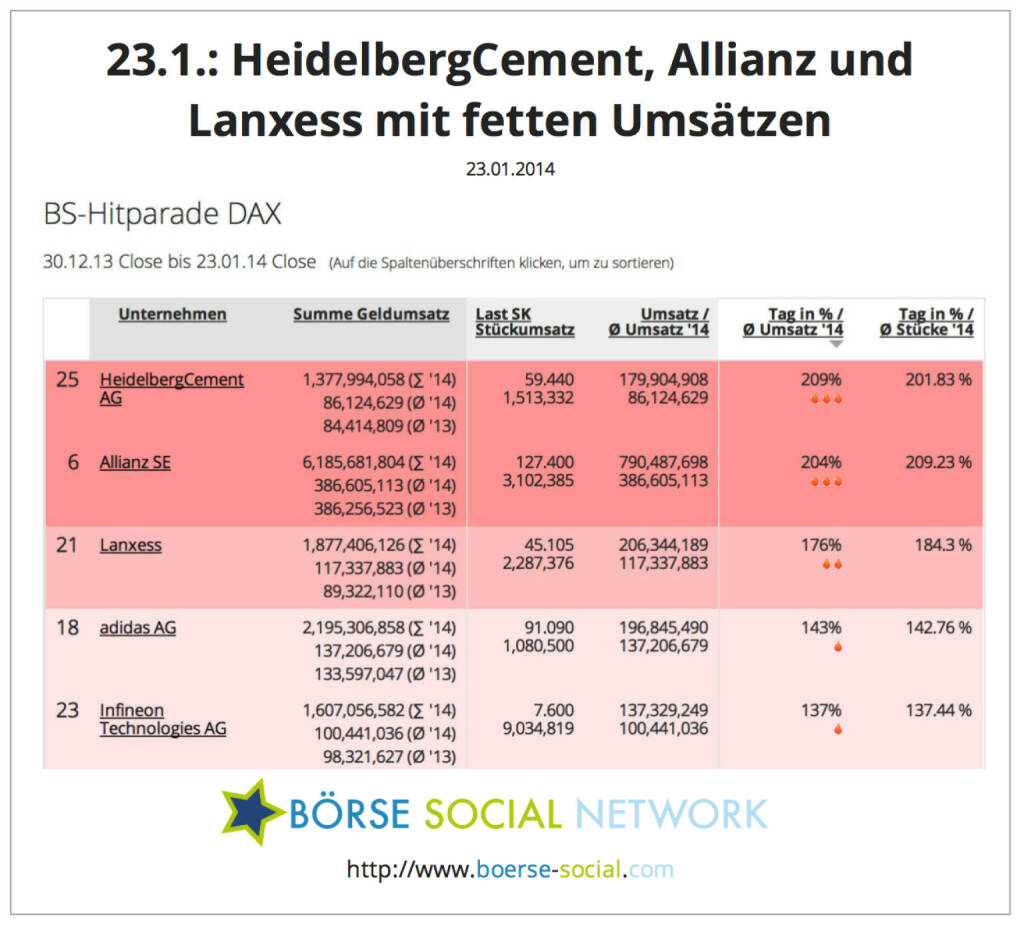 HeidelbergCement, Allianz und Lanxess am 23.1. mit Umsatzspitzen http://boerse-social.com/launch/money/dax, © boerse-social.com (23.01.2014)