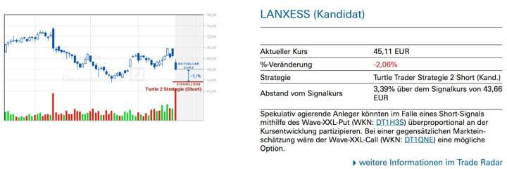 Lanxess (Kandidat): Spekulativ agierende Anleger könnten im Falle eines Short-Signals mithilfe des Wave-XXL-Put (WKN: DT1H3S) überproportional an der Kursentwicklung partizipieren. Bei einer gegensätzlichen Marktein- schätzung wäre der Wave-XXL-Call (WKN: DT1QNE) eine mögliche Option.