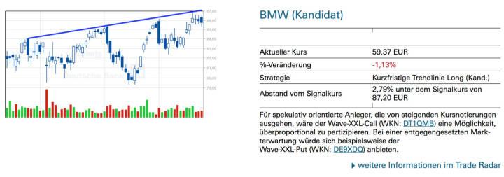 BMW (Kandidat): Für spekulativ orientierte Anleger, die von steigenden Kursnotierungen ausgehen, wäre der Wave-XXL-Call (WKN: DT1QMB) eine Möglichkeit, überproportional zu partizipieren. Bei einer entgegengesetzten Mark- terwartung würde sich beispielsweise der Wave-XXL-Put (WKN: DE9XDQ) anbieten.