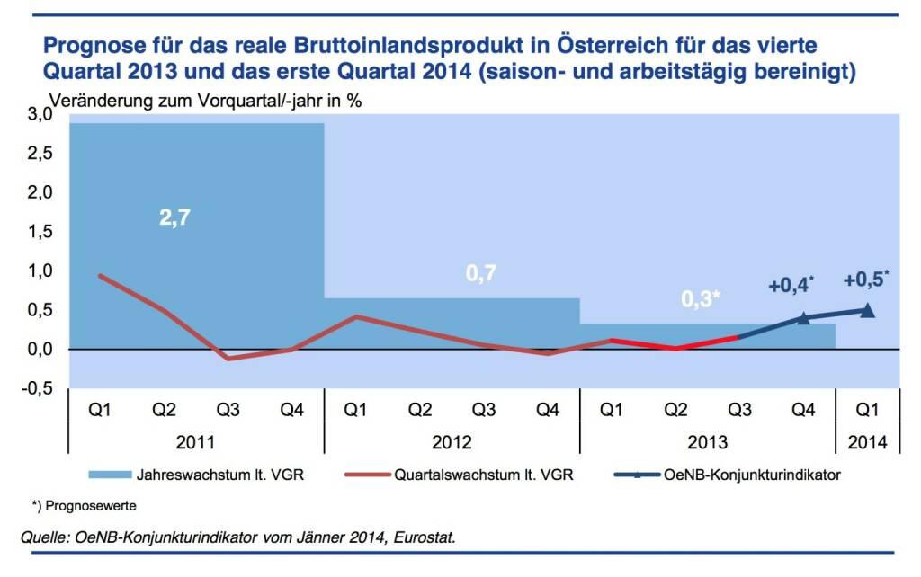 Konjunkturdynamik festigt sich zum Jahreswechsel - Gemäß den Ergebnissen des OeNB-Konjunkturindikators wird das Wachstum der österreichischen Wirtschaft im vierten Quartal 2013 +0,4 % gegenüber dem Vorquartal betragen. Für das erste Quartal 2014 wird mit einem Wachstum von +0,5 % gerechnet. Diese Dynamik steht im Einklang mit der OeNB-Prognose vom Dezember 2013. Das Jahr 2013 stellt mit einem Wachstum von +0,3 % den Tiefpunkt im aktuellen Konjunkturzyklus dar. Die Entwicklung im Jahr 2014 wird deutlich stärker sein. (Grafik: OeNB) (24.01.2014)