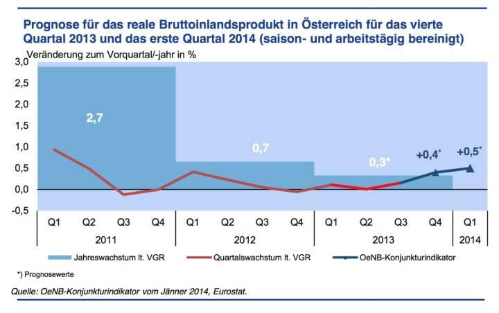 Konjunkturdynamik festigt sich zum Jahreswechsel - Gemäß den Ergebnissen des OeNB-Konjunkturindikators wird das Wachstum der österreichischen Wirtschaft im vierten Quartal 2013 +0,4 % gegenüber dem Vorquartal betragen. Für das erste Quartal 2014 wird mit einem Wachstum von +0,5 % gerechnet. Diese Dynamik steht im Einklang mit der OeNB-Prognose vom Dezember 2013. Das Jahr 2013 stellt mit einem Wachstum von +0,3 % den Tiefpunkt im aktuellen Konjunkturzyklus dar. Die Entwicklung im Jahr 2014 wird deutlich stärker sein. (Grafik: OeNB)
