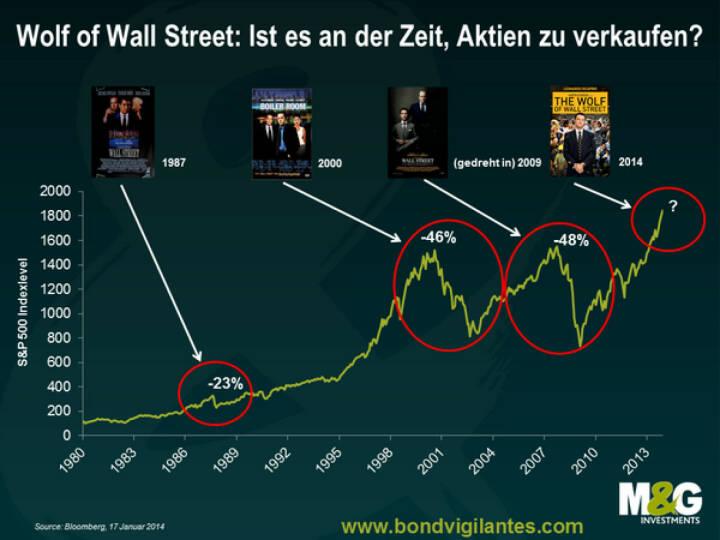 The Wolf of Wall Street: Sind Wall Street-Filme der beste Indikator dafür, dass ein Aktienabverkauf bevorsteht? (c) M&G http://www.bondvigilantes.com