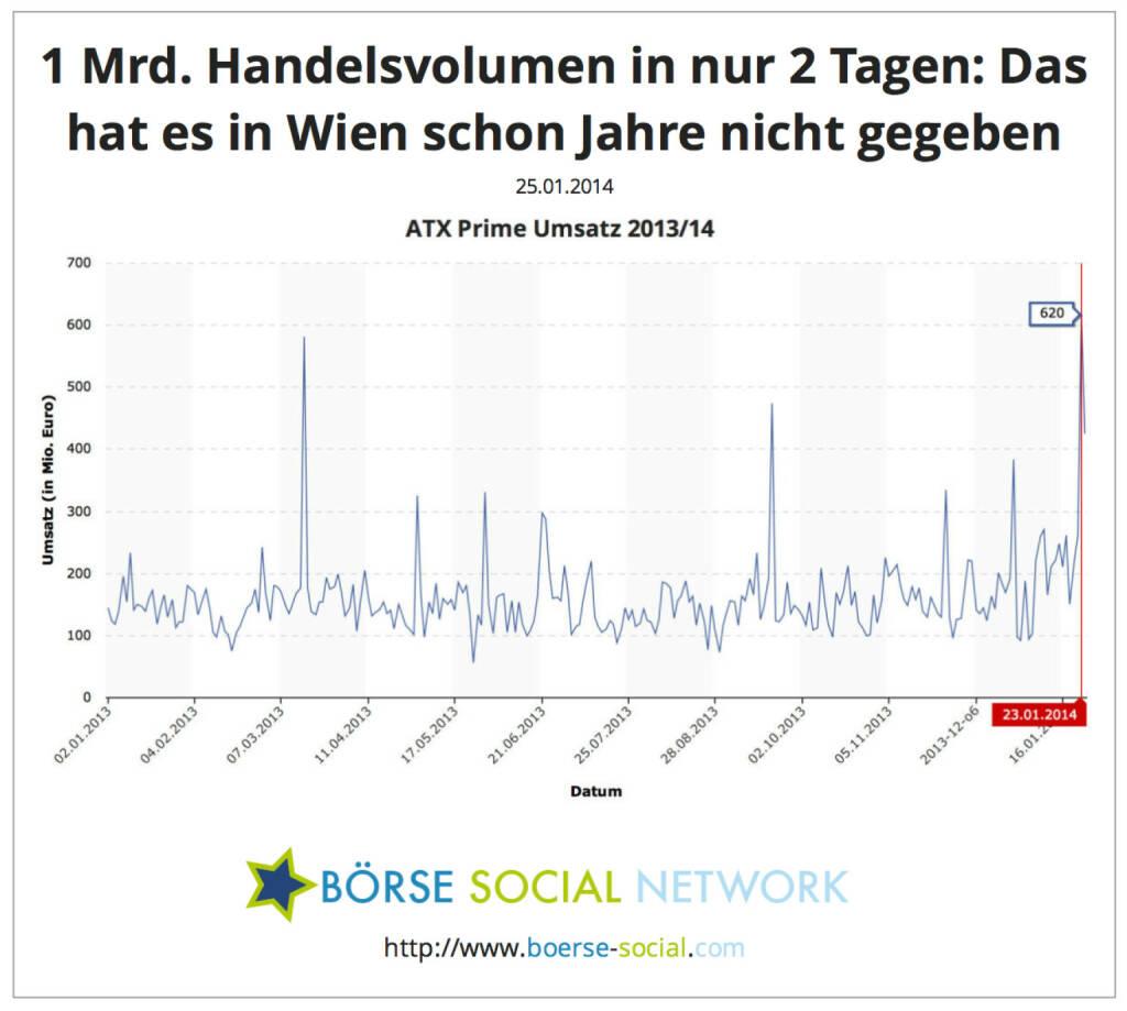 620 Mio. Umsatz am 23.1., 425 Mio. Umsatz am 24.1. - kumuliert mehr als 1 Mrd. an zwei Tagen, das hat es an der Wiener Börse schon jahrelang nicht mehr gegeben, © boerse-social.com (25.01.2014)