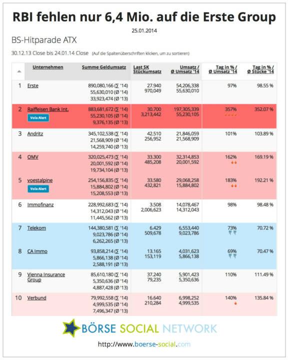 890 Mio. vs. 883 Mio. - Erste und RBI liegen beim year-to-date-Handelsvolumen fast gleichauf, beide werden im Jänner über die Milliarde kommen