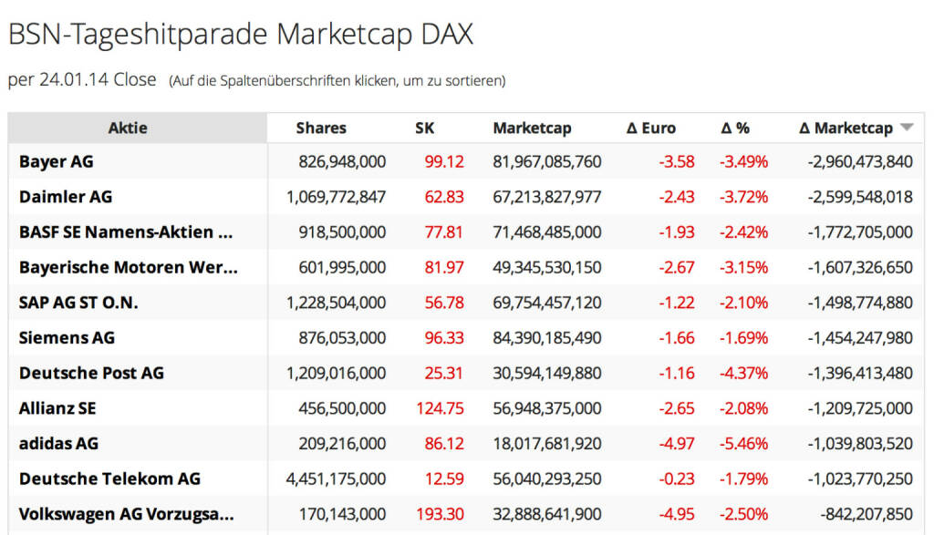 http://www.boerse-social.com am 25.1.2014: Die heutige Zuschaltung betrifft die Veränderung der Market Cap auf Tagesbasis, Teil 2, der DAX. Gestern ist die kumulierte Market Cap der 30 Titel um 23,5 Mrd. Euro zurückgegangen, allein bei Bayer waren es 3 Mrd. Euro. http://boerse-social.com/launch/marketcap/dax .  (25.01.2014)