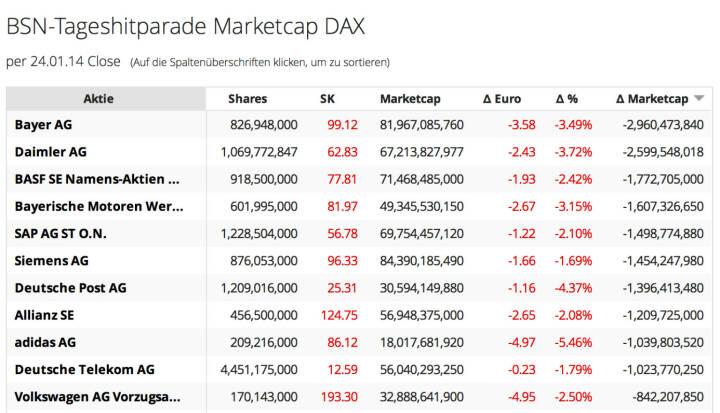 http://www.boerse-social.com am 25.1.2014: Die heutige Zuschaltung betrifft die Veränderung der Market Cap auf Tagesbasis, Teil 2, der DAX. Gestern ist die kumulierte Market Cap der 30 Titel um 23,5 Mrd. Euro zurückgegangen, allein bei Bayer waren es 3 Mrd. Euro. http://boerse-social.com/launch/marketcap/dax .