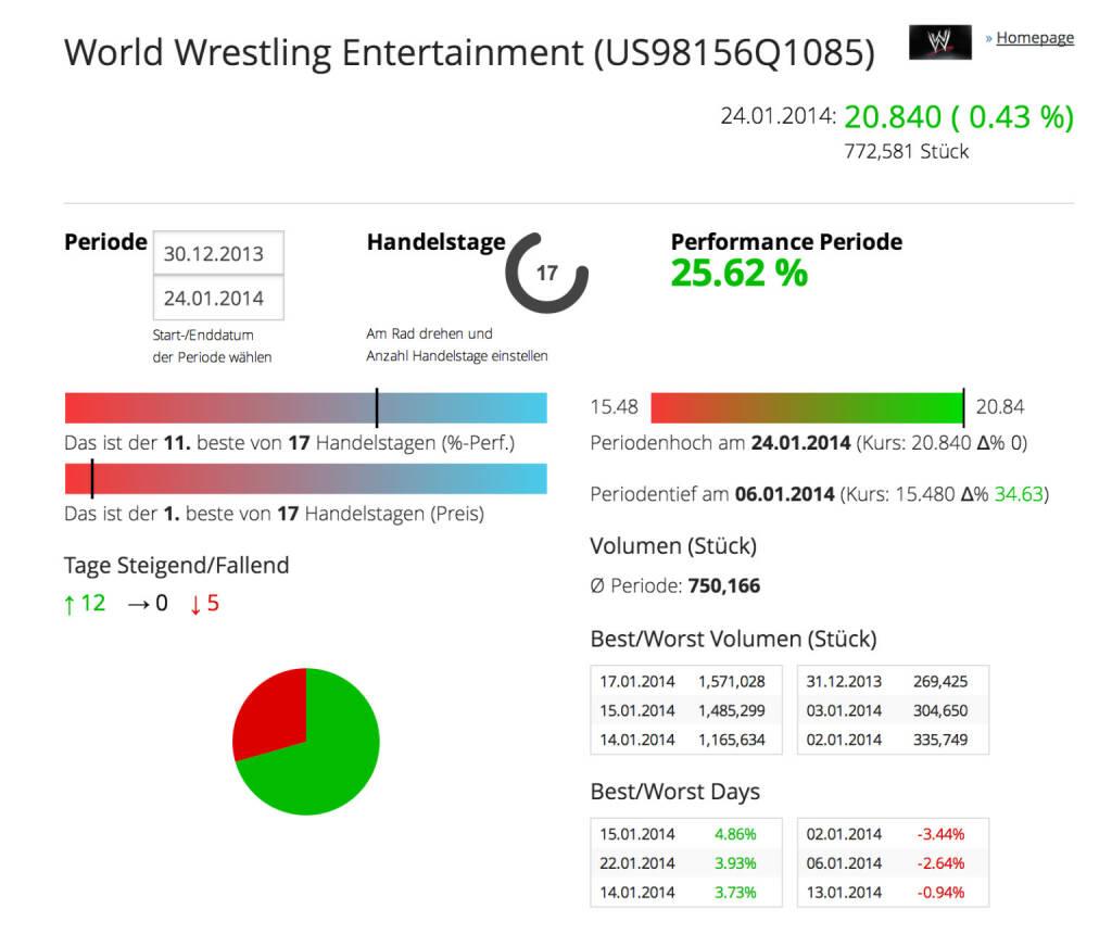 Die WWE im Börse Social Network: http://boerse-social.com/launch/aktie/world_wrestling_entertainment, © WWE-Inc.   (26.01.2014)