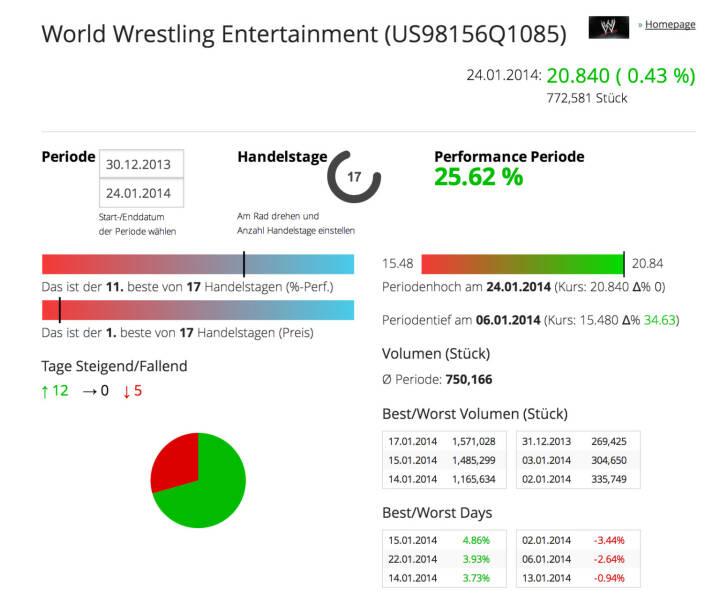 Die WWE im Börse Social Network: http://boerse-social.com/launch/aktie/world_wrestling_entertainment