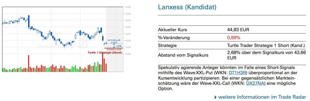 Lanxess (Kandidat): Spekulativ agierende Anleger könnten im Falle eines Short-Signals mithilfe des Wave-XXL-Put (WKN: DT1H3R) überproportional an der Kursentwicklung partizipieren. Bei einer gegensätzlichen Markteinschätzung wäre der Wave-XXL-Call (WKN: DX27NA) eine mögliche Option., © Quelle: www.trade-radar.de (27.01.2014)